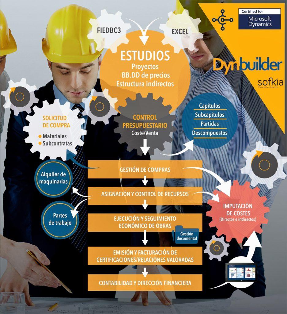 Dynbuilder esquema