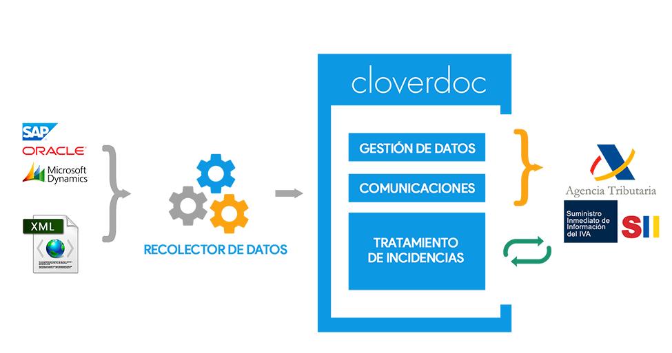 Esquema Cloverdoc